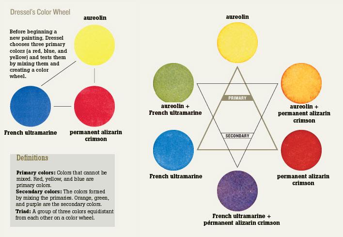 The beginner watercolor art primary color wheel.