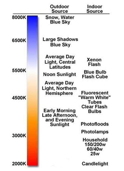Light temperature chart--a handy reference for artists.