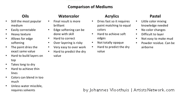 Very helpful comparison of art mediums! | ArtistsNetwork.com