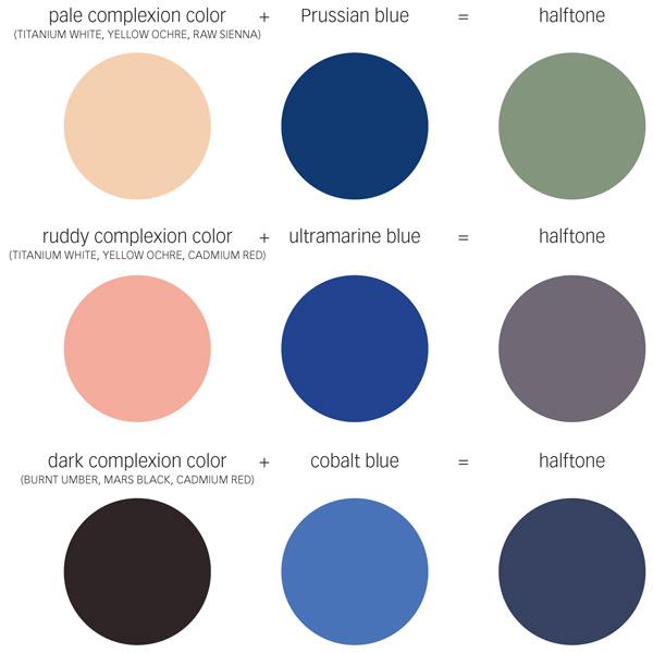 Create halftones for fleshtones by adding blue
