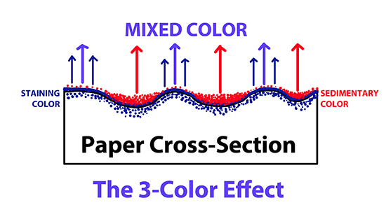 Watercolor Magic: Painting the 3-Color Effect