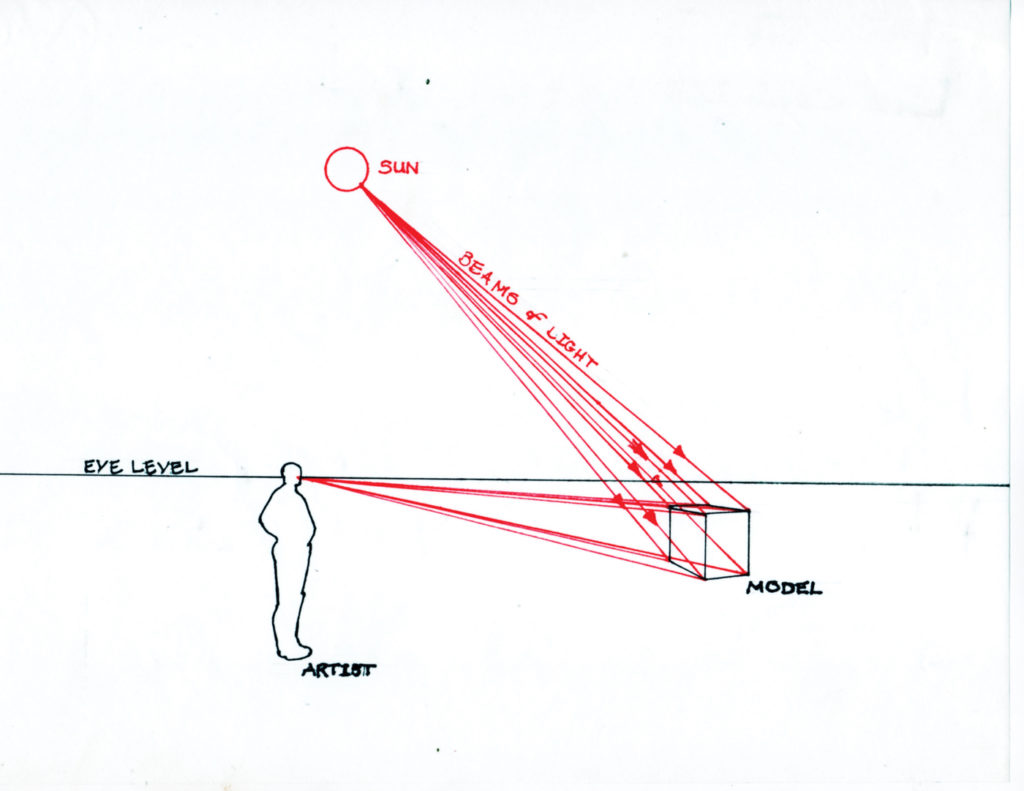 Figure 1 | Principle of Vision | Learning Linear Perspective with Patrick Connors | Artists Network
