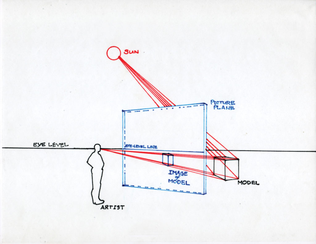 Figure 2 | Principle of Vision with Picture Plane | Learning Linear Perspective with Patrick Connors | Artists Network